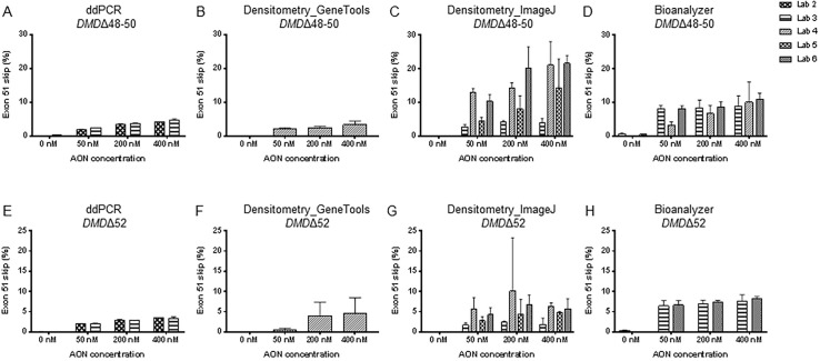 A multicenter comparison of quantification methods for antisense oligonucleotide-induced DMD exon 51 skipping in Duchenne muscular dystrophy cell cultures.